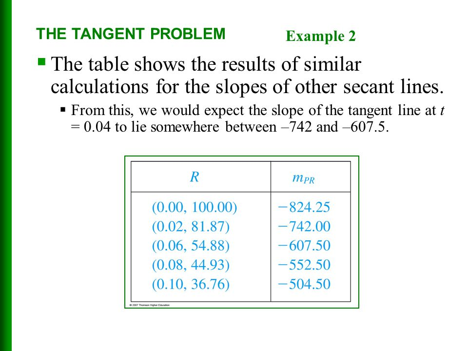 THE TANGENT PROBLEM  The table shows the results of similar calculations for the slopes of other secant lines.  From this, we would expect the slope