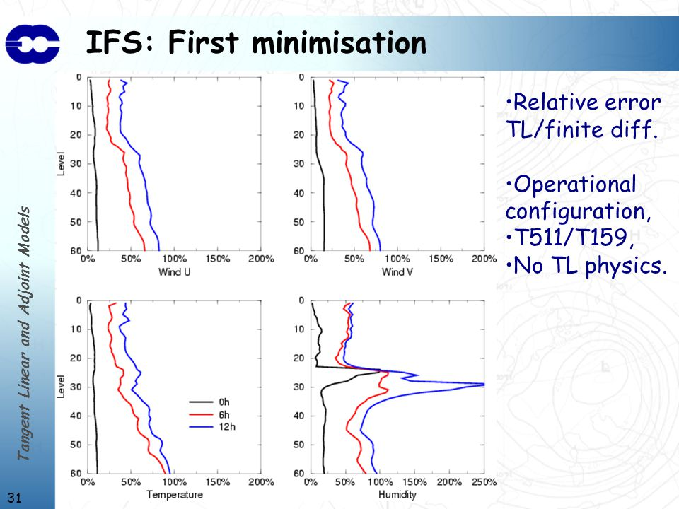 Tangent Linear and Adjoint Models 31 IFS: First minimisation Relative error TL/finite diff.