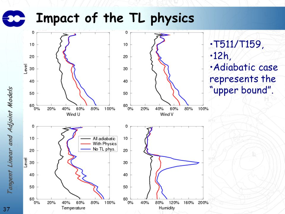 Tangent Linear and Adjoint Models 37 Impact of the TL physics T511/T159, 12h, Adiabatic case represents the upper bound .
