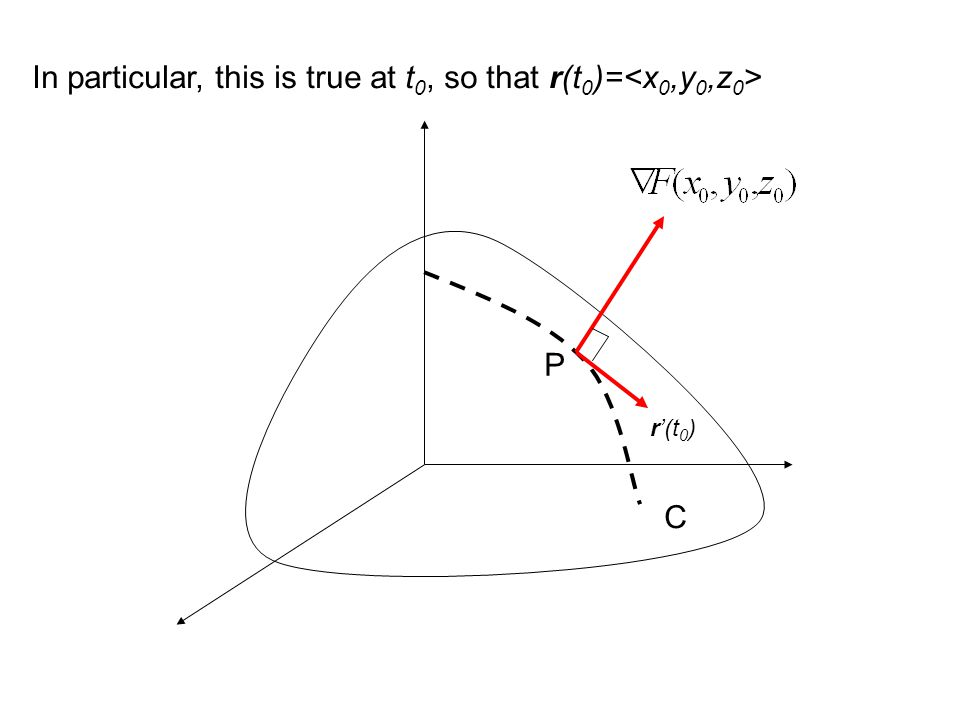 Interpretation The gradient vector at P is perpendicular to the tangent vector to any curve C on S that passes through P This means the tangent plane at P has normal vector