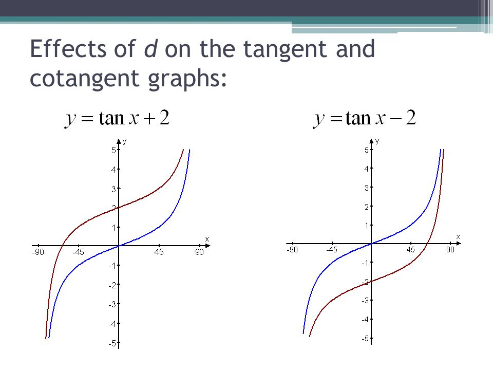 Effects of d on the tangent and cotangent graphs: