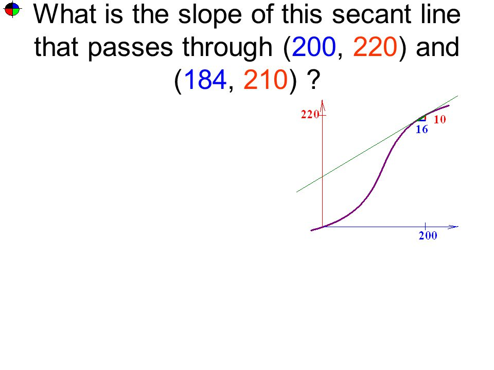 What is the slope of this secant line that passes through (200, 220) and (184, 210) ?
