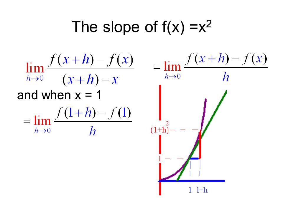 The slope of f(x) =x 2 and when x = 1
