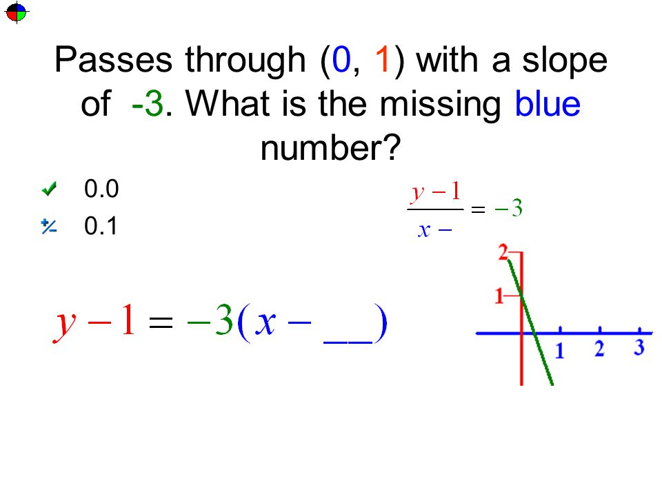Passes through (0, 1) with a slope of -3. What is the missing blue number? 0.0 0.1