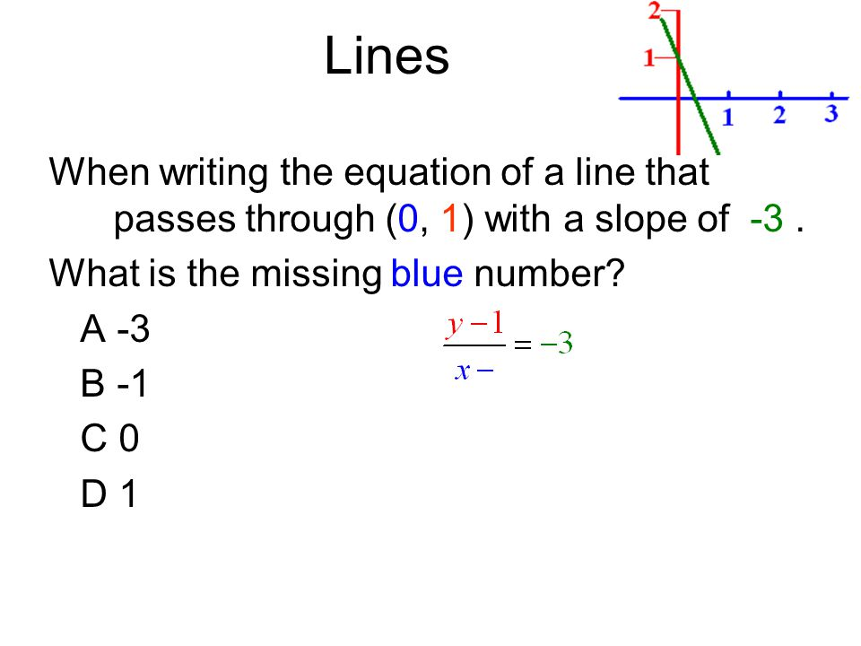 Lines When writing the equation of a line that passes through (0, 1) with a slope of -3.