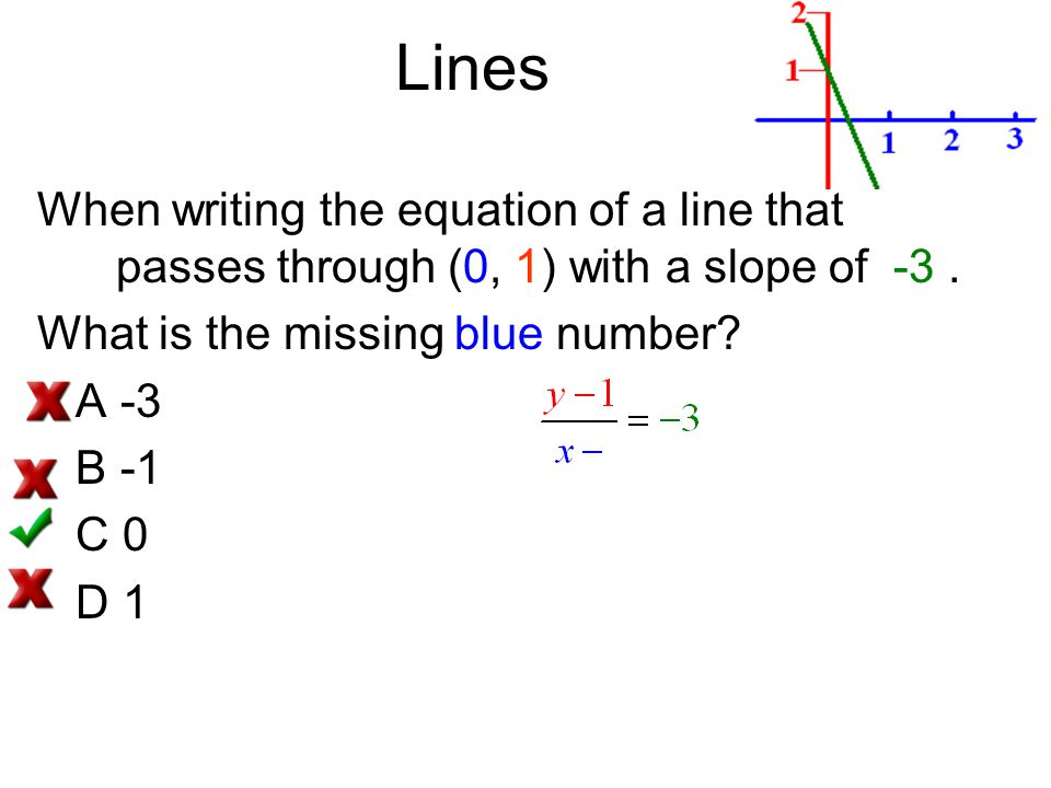 Lines When writing the equation of a line that passes through (0, 1) with a slope of -3. What is the missing blue number? A -3 B -1 C 0 D 1