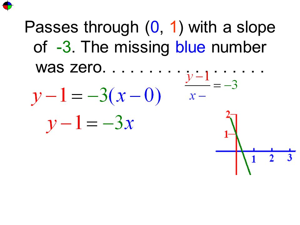 Passes through (0, 1) with a slope of -3. The missing blue number was zero..................