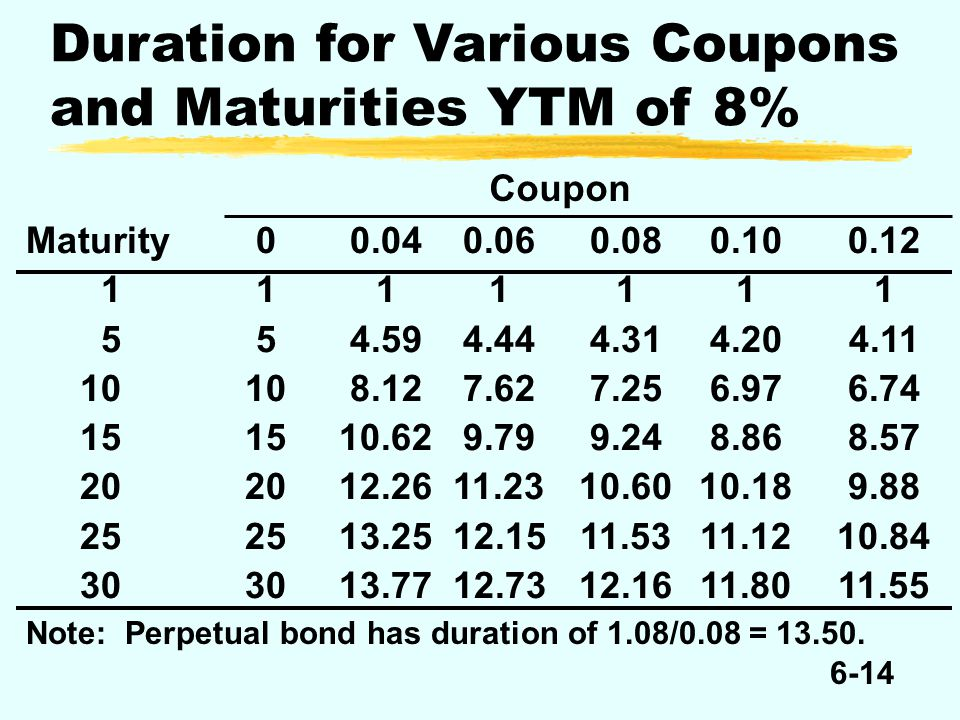 6-14 Duration for Various Coupons and Maturities YTM of 8% Coupon Maturity00.040.060.080.100.12 111 1 1 1 1 554.594.444.314.204.11 1010 8.127.627.256.976.74 1515 10.62 9.799.248.868.57 2020 12.26 11.23 10.60 10.18 9.88 2525 13.25 12.15 11.53 11.12 10.84 3030 13.77 12.73 12.16 11.80 11.55 Note: Perpetual bond has duration of 1.08/0.08 = 13.50.