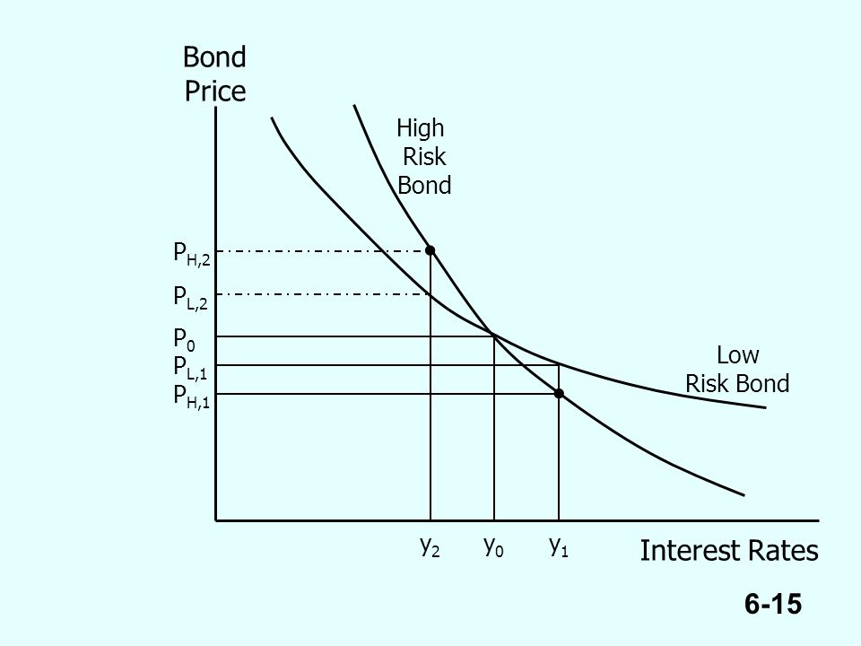 6-15 Bond Price Interest Rates P0P0 P H,2 y1y1 y2y2 y0y0 High Risk Bond Low Risk Bond P H,1 P L,1 P L,2  