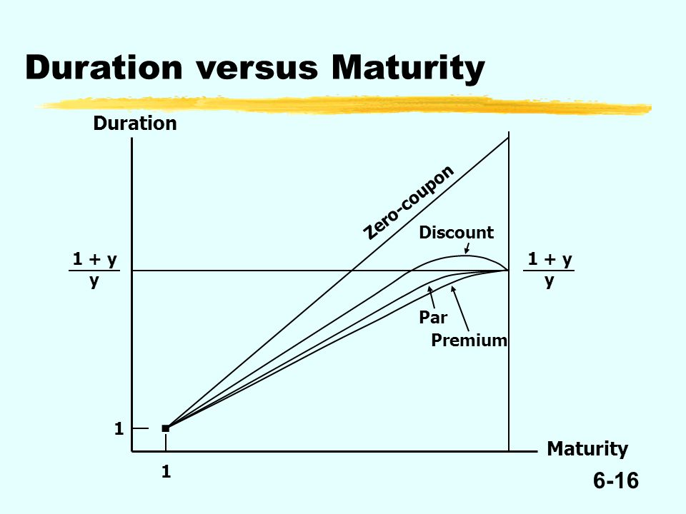 6-16 Duration versus Maturity Duration Zero-coupon Discount Par Premium 1 1 Maturity 1 + y y 1 + y y.
