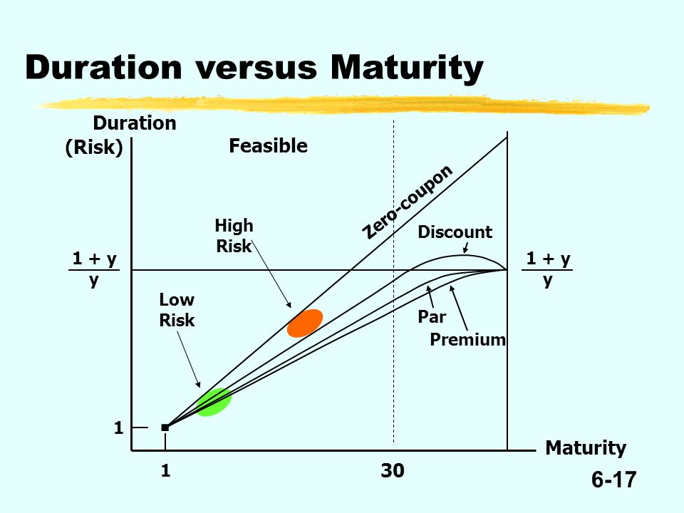 6-17 (Risk) Feasible Low Risk High Risk 30 Duration versus Maturity Duration Zero-coupon Discount Par Premium 1 1 Maturity 1 + y y 1 + y y.