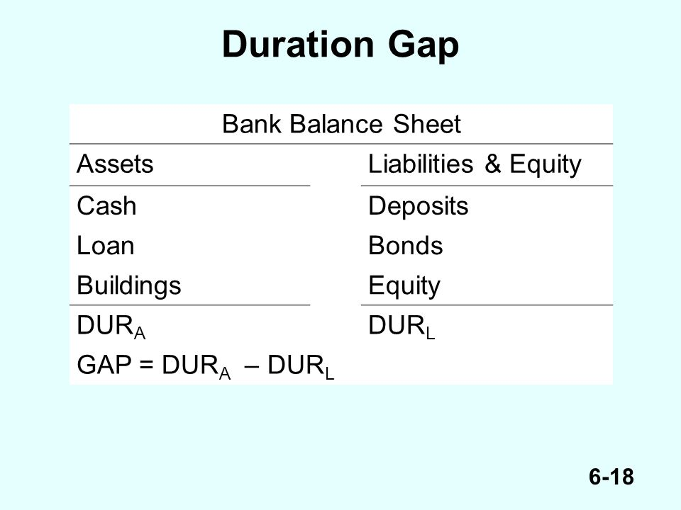 6-18 Duration Gap Bank Balance Sheet AssetsLiabilities & Equity CashDeposits LoanBonds BuildingsEquity DUR A DUR L GAP = DUR A – DUR L