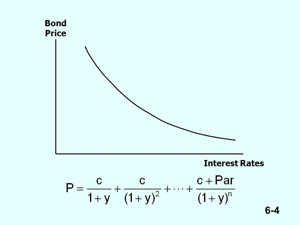 6-4 Bond Price Interest Rates