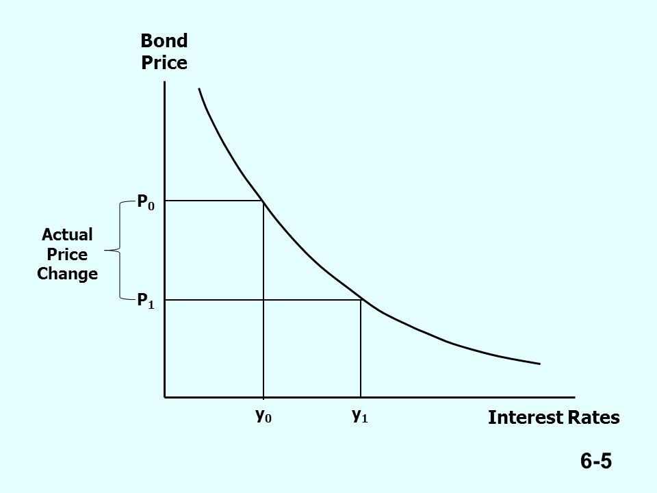 6-5 Bond Price Interest Rates Actual Price Change P0P0 P1P1 y1y1 y0y0