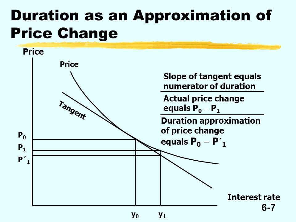 6-7 Duration as an Approximation of Price Change Price Interest rate Slope of tangent equals numerator of duration Actual price change equals P 0  P 1 Duration approximation of price change equals P 0  P´ 1 Price Tangent P0P0 P1P1 P´1P´1 y0y0 y1y1