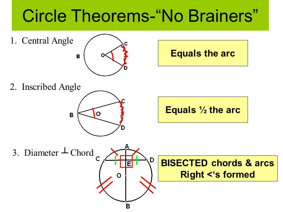 Circle Theorems- No Brainers 1.Central Angle 2. Inscribed Angle 3.