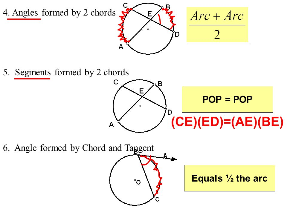 4. Angles formed by 2 chords 5. Segments formed by 2 chords POP = POP 6. Angle formed by Chord and Tangent Equals ½ the arc (CE)(ED)=(AE)(BE)