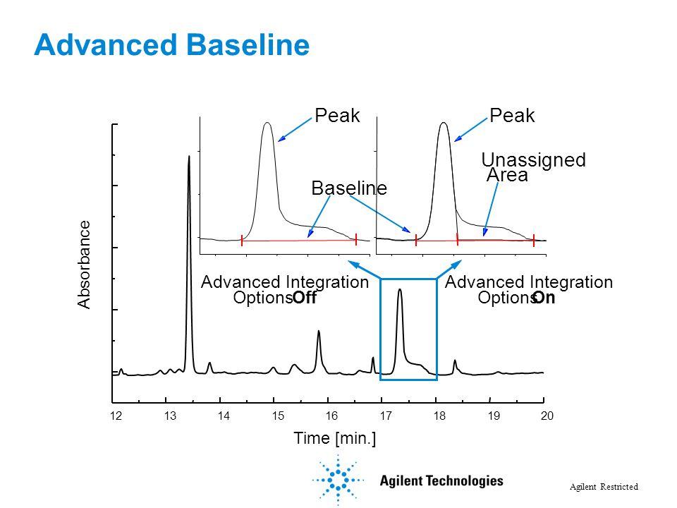 Agilent Restricted Advanced Baseline 121314151617181920 Absorbance Time [min.] Options Off Advanced Integration Options On Advanced Integration Peak B