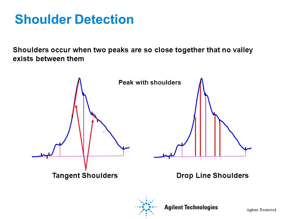 Agilent Restricted Shoulders occur when two peaks are so close together that no valley exists between them Peak with shoulders Tangent ShouldersDrop L