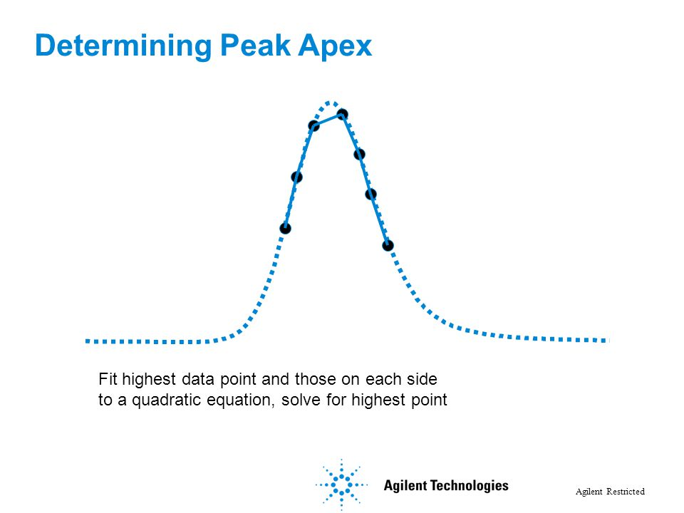 Agilent Restricted Fit highest data point and those on each side to a quadratic equation, solve for highest point Determining Peak Apex