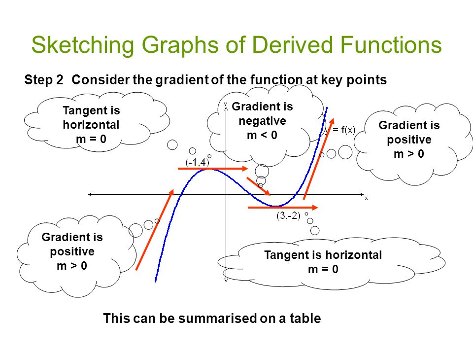 Sketching Graphs of Derived Functions Step 2Consider the gradient of the function at key points Tangent is horizontal m = 0 Gradient is positive m > 0