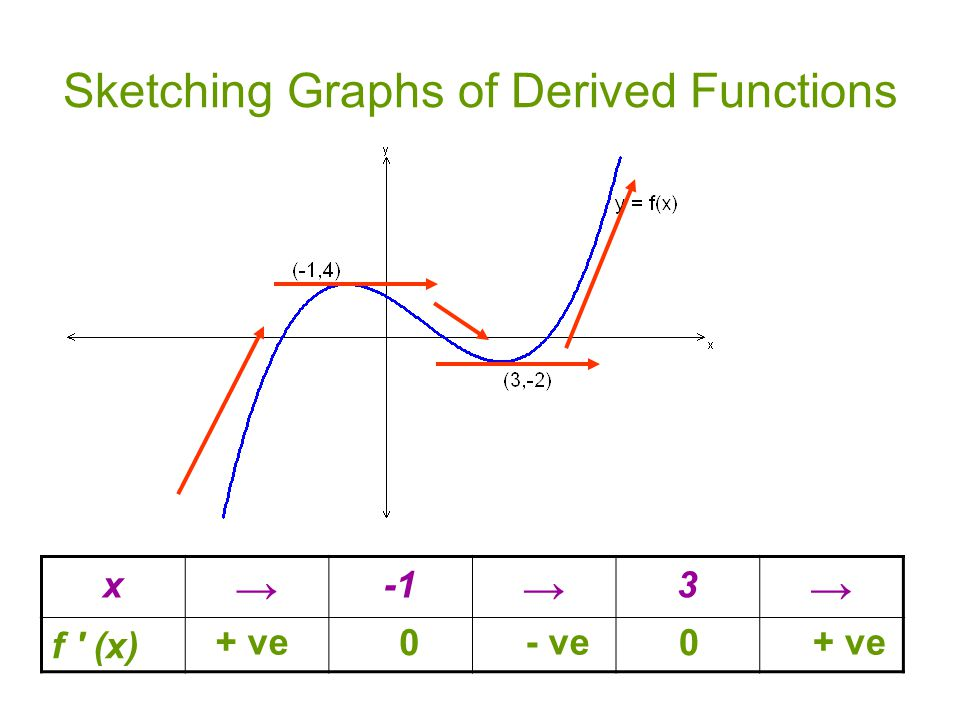 Sketching Graphs of Derived Functions x → → 3 → f ′ (x) + ve 0 - ve 0 + ve