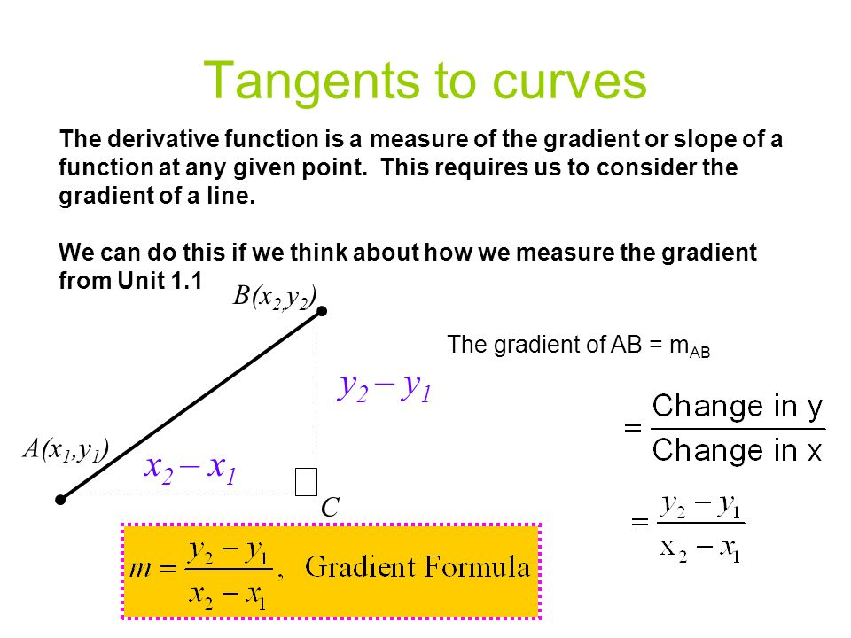 Tangents to curves The derivative function is a measure of the gradient or slope of a function at any given point. This requires us to consider the gr