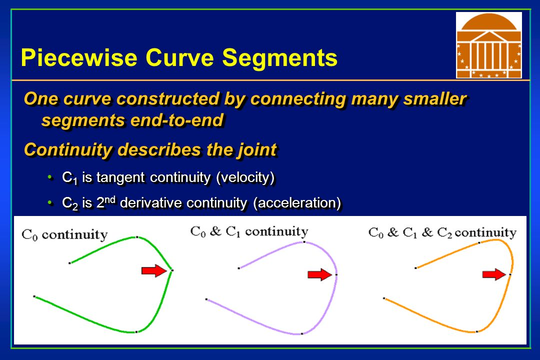 Piecewise Curve Segments One curve constructed by connecting many smaller segments end-to-end Continuity describes the joint C 1 is tangent continuity (velocity)C 1 is tangent continuity (velocity) C 2 is 2 nd derivative continuity (acceleration)C 2 is 2 nd derivative continuity (acceleration) One curve constructed by connecting many smaller segments end-to-end Continuity describes the joint C 1 is tangent continuity (velocity)C 1 is tangent continuity (velocity) C 2 is 2 nd derivative continuity (acceleration)C 2 is 2 nd derivative continuity (acceleration)