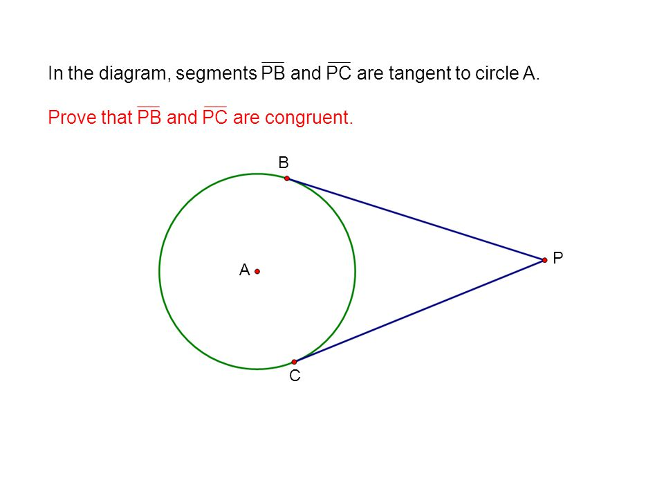 A B C P In the diagram, segments PB and PC are tangent to circle A. Prove that PB and PC are congruent. Theorem: The tangent segments drawn to a circl
