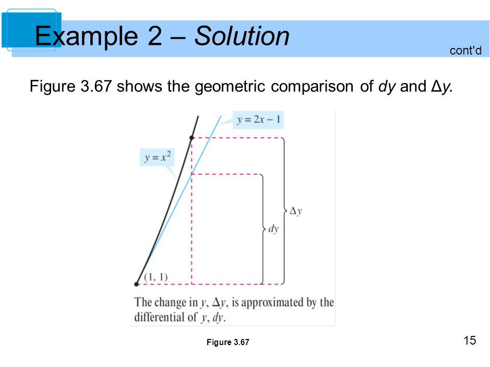 15 Example 2 – Solution Figure 3.67 shows the geometric comparison of dy and Δy. Figure 3.67 cont d