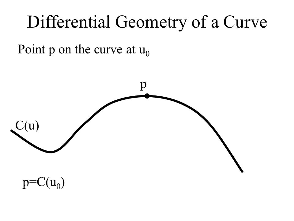 Differential Geometry of a Surface S(u,v) N p SuSu SvSv T NTNT Curvature