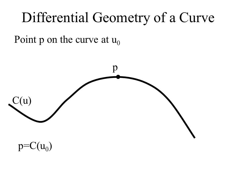 Differential Geometry of a Curve C(u) CuCu p Tangent T to the curve at u 0