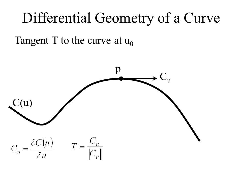 Differential Geometry of a Curve C(u) CuCu C uu N p Normal N and Binormal B to the curve at u 0 B