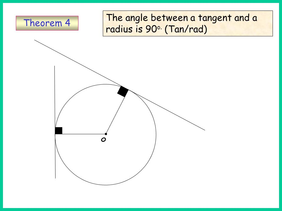 The angle between a tangent and a radius is 90 o. (Tan/rad) Theorem 4 o Th4