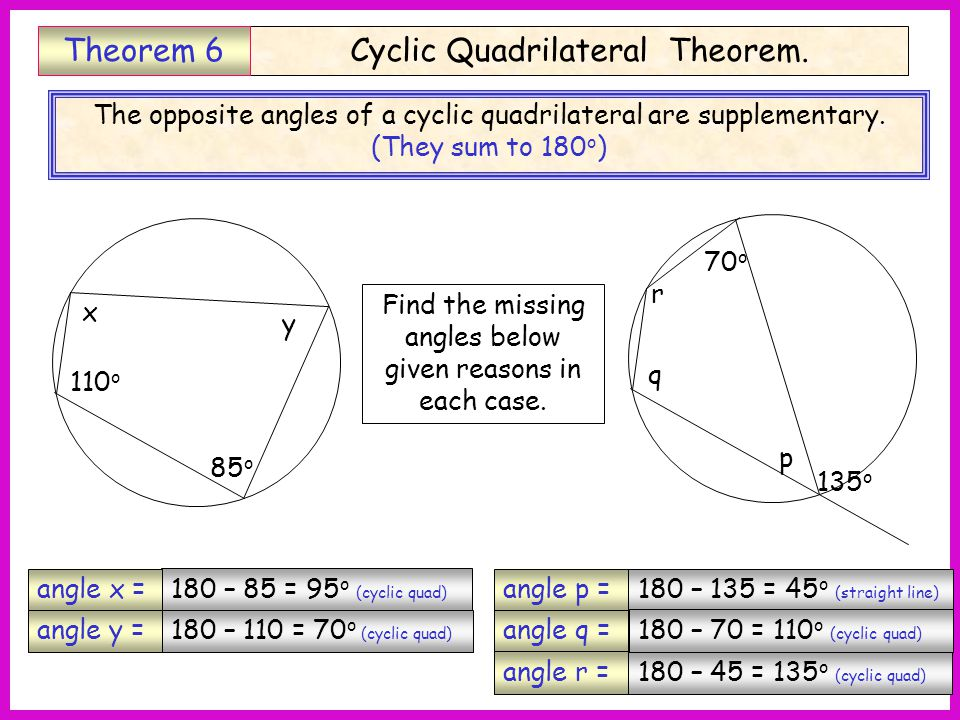 Cyclic Quadrilateral Theorem.Theorem 6 The opposite angles of a cyclic quadrilateral are supplementary.