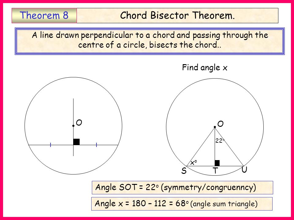O S T 3 cm 8 cm Find length OS OS = 5 cm (pythag triple: 3,4,5) Chord Bisector Theorem.Theorem 8 A line drawn perpendicular to a chord and passing through the centre of a circle, bisects the chord..