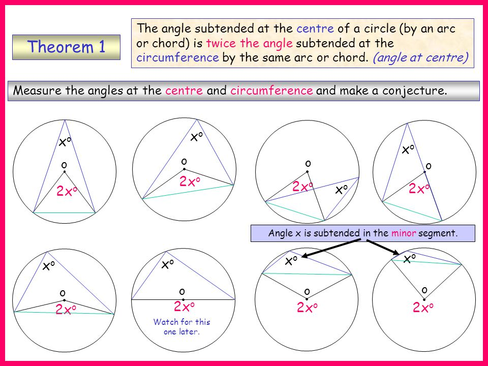 Theorem 1 Measure the angles at the centre and circumference and make a conjecture.