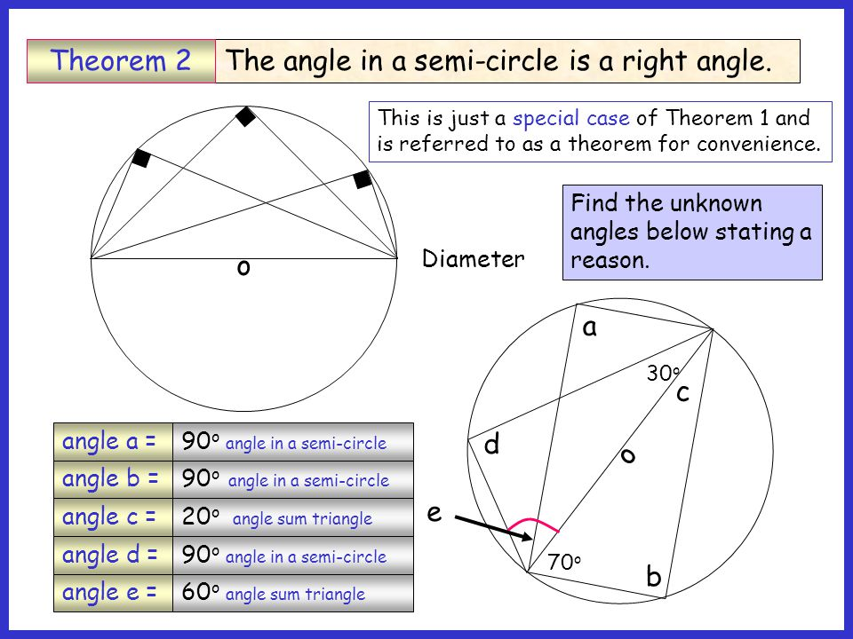 o Diameter 90 o angle in a semi-circle 20 o angle sum triangle 90 o angle in a semi-circle o a b c 70 o d 30 o e Find the unknown angles below stating a reason.