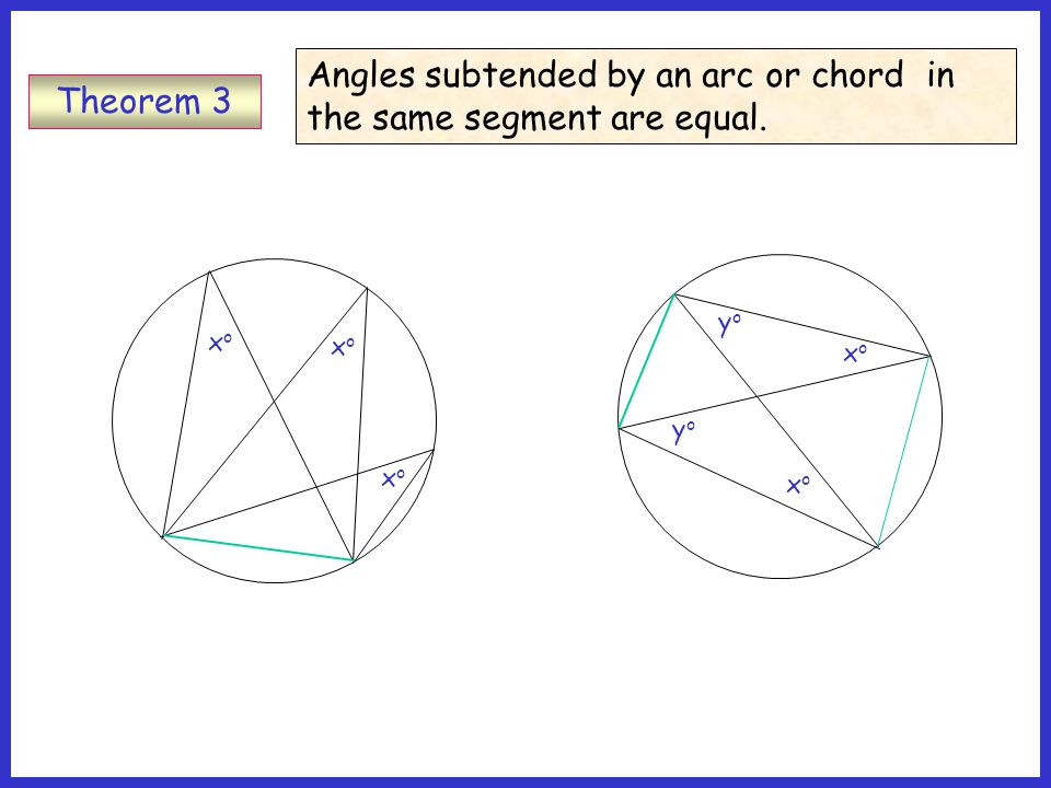 To prove that the angle between a tangent and a radius drawn to the point of contact is a right angle.