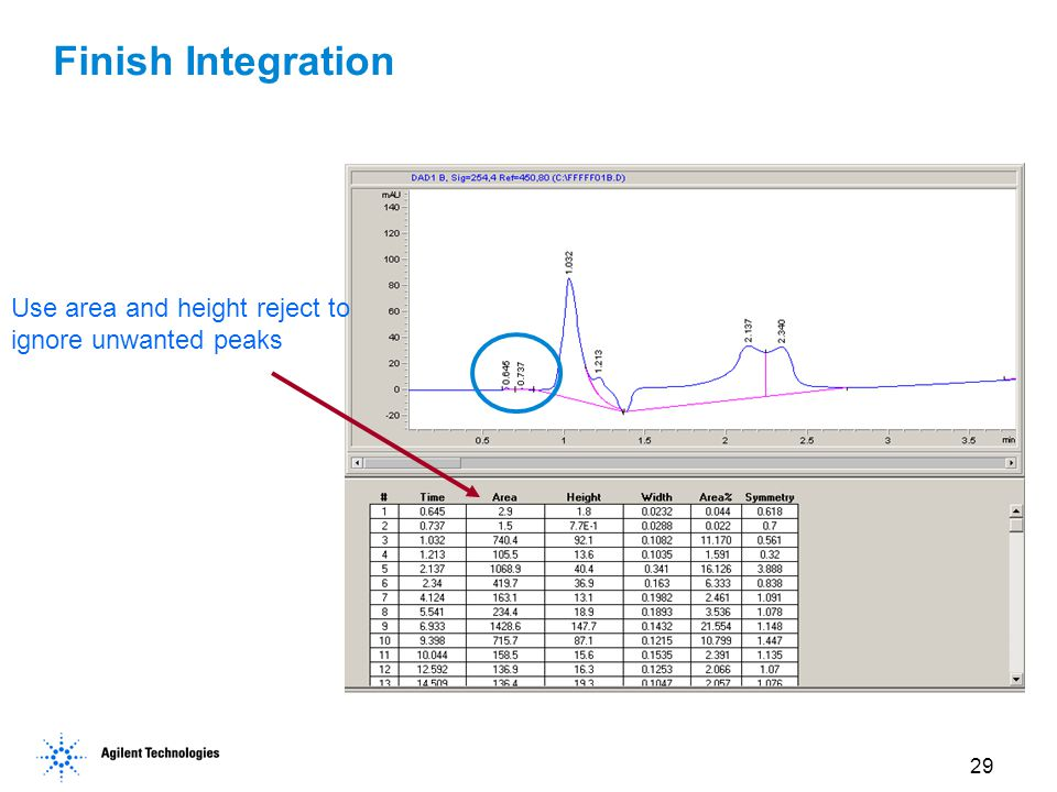 29 Finish Integration Use area and height reject to ignore unwanted peaks