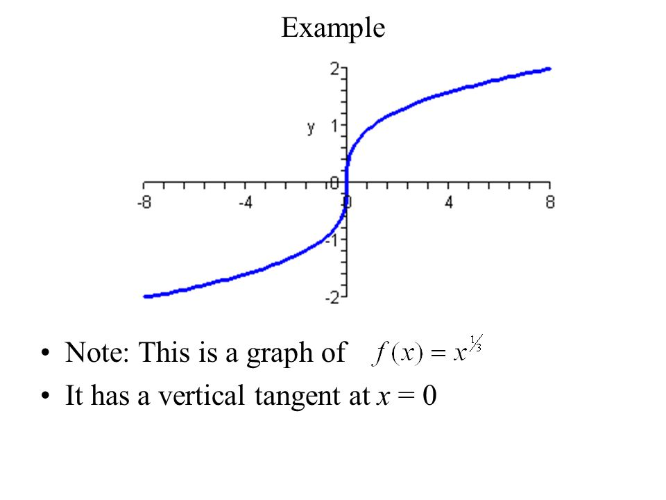 Note: This is a graph of It has a vertical tangent at x = 0 Example