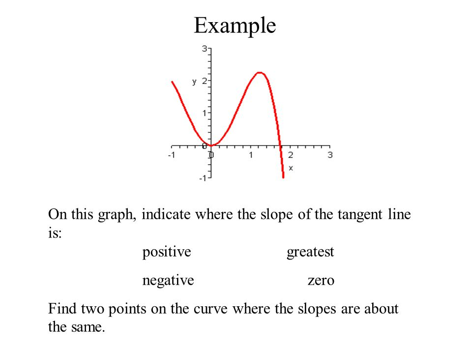 Average Rate of Change Graphically, the average rate of change over the interval a ≤ x ≤ b is the slope of the secant line connecting (a,f(a)) with (b,f(b)) Instantaneous Rate of Change Instantaneous rate of change at a is the slope of the line TANGENT to the curve at a single point, (a,f(a))