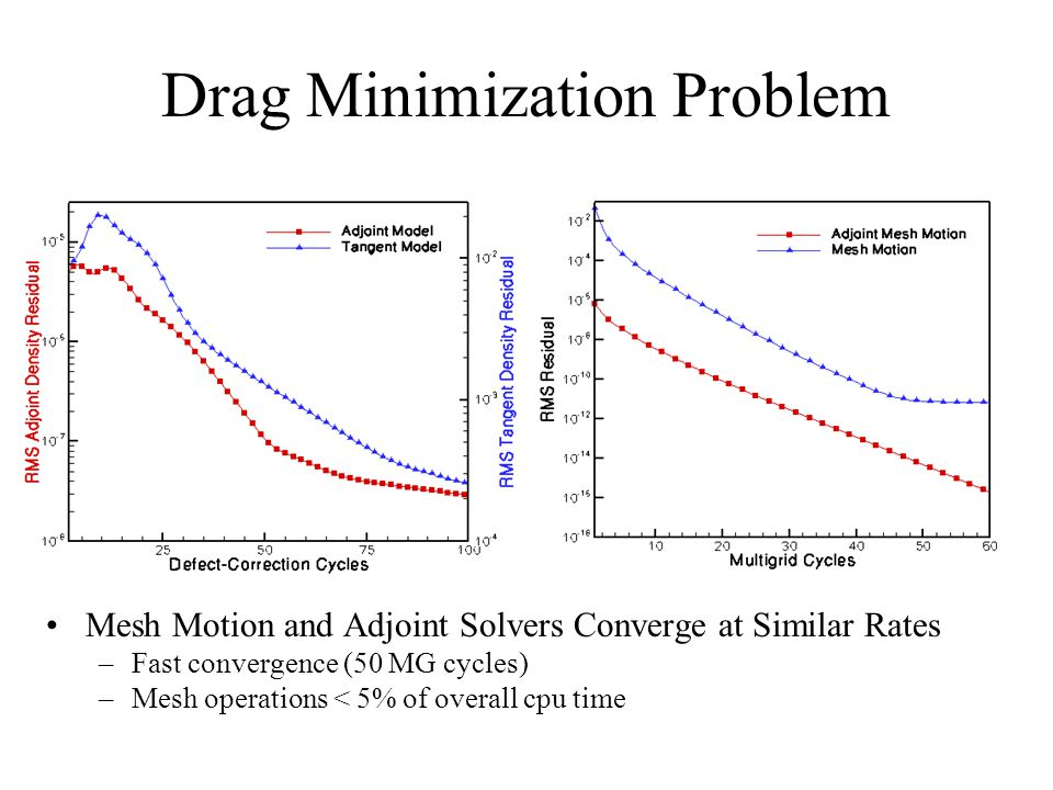 Drag Minimization Problem Mesh Motion and Adjoint Solvers Converge at Similar Rates –Fast convergence (50 MG cycles) –Mesh operations < 5% of overall