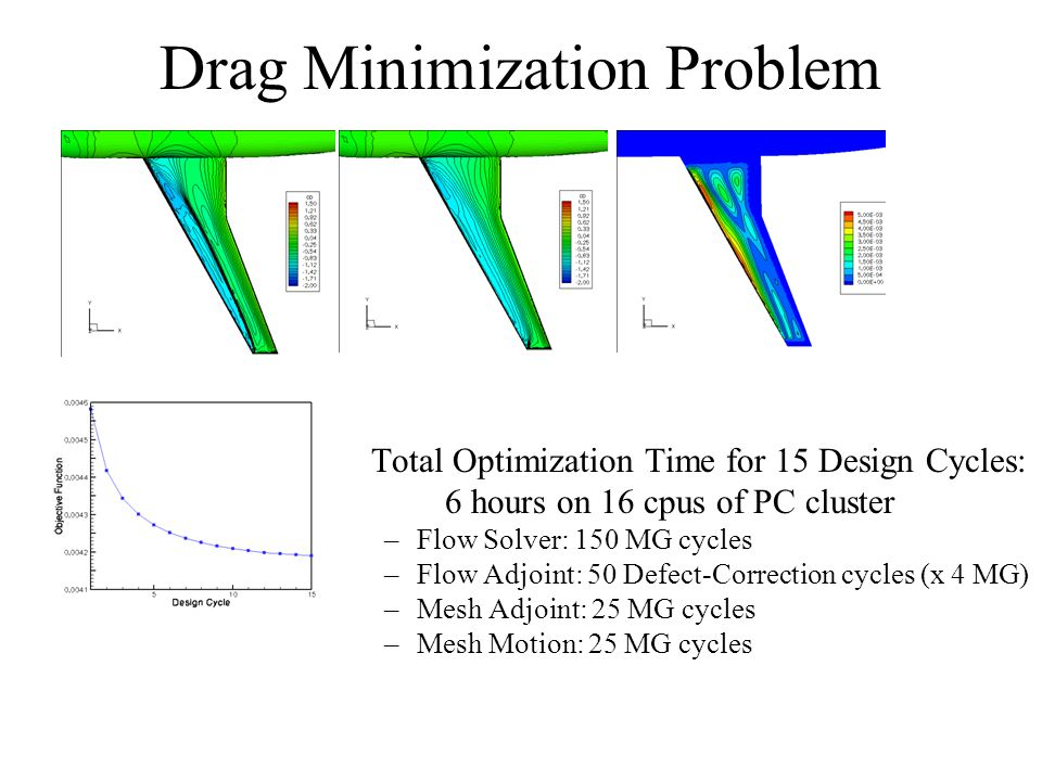 Drag Minimization Problem Total Optimization Time for 15 Design Cycles: 6 hours on 16 cpus of PC cluster –Flow Solver: 150 MG cycles –Flow Adjoint: 50 Defect-Correction cycles (x 4 MG) –Mesh Adjoint: 25 MG cycles –Mesh Motion: 25 MG cycles