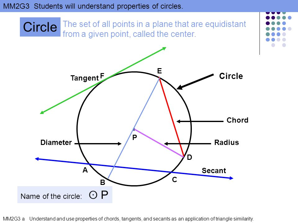 MM2G3 Students will understand properties of circles.