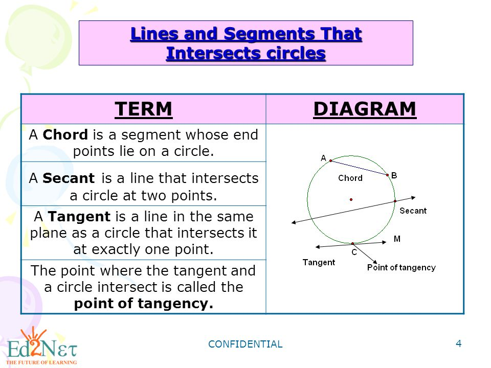 CONFIDENTIAL 5 Identifying Lines and Segments That Intersect Circles chords: and tangent: L radii: and secant: diameter: Identify each line or segment that intersect A.