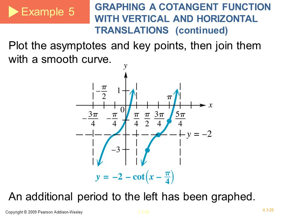 Copyright © 2009 Pearson Addison-Wesley1.1-26 4.3-26 Example 5 GRAPHING A COTANGENT FUNCTION WITH VERTICAL AND HORIZONTAL TRANSLATIONS (continued) Plot the asymptotes and key points, then join them with a smooth curve.