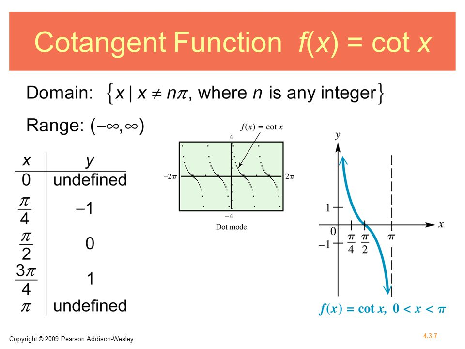 Copyright © 2009 Pearson Addison-Wesley 4.3-7 Cotangent Function f(x) = cot x