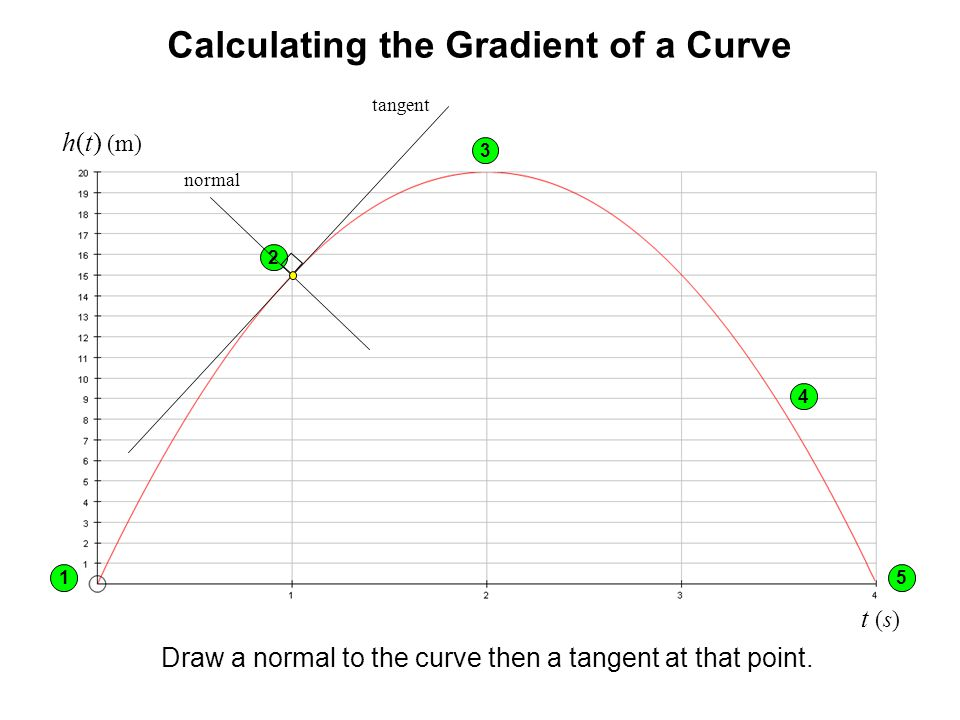 Calculating the Gradient of a Curve h(t) (m) t (s) Draw a normal to the curve then a tangent at that point. 1 3 4 5 2 normal tangent