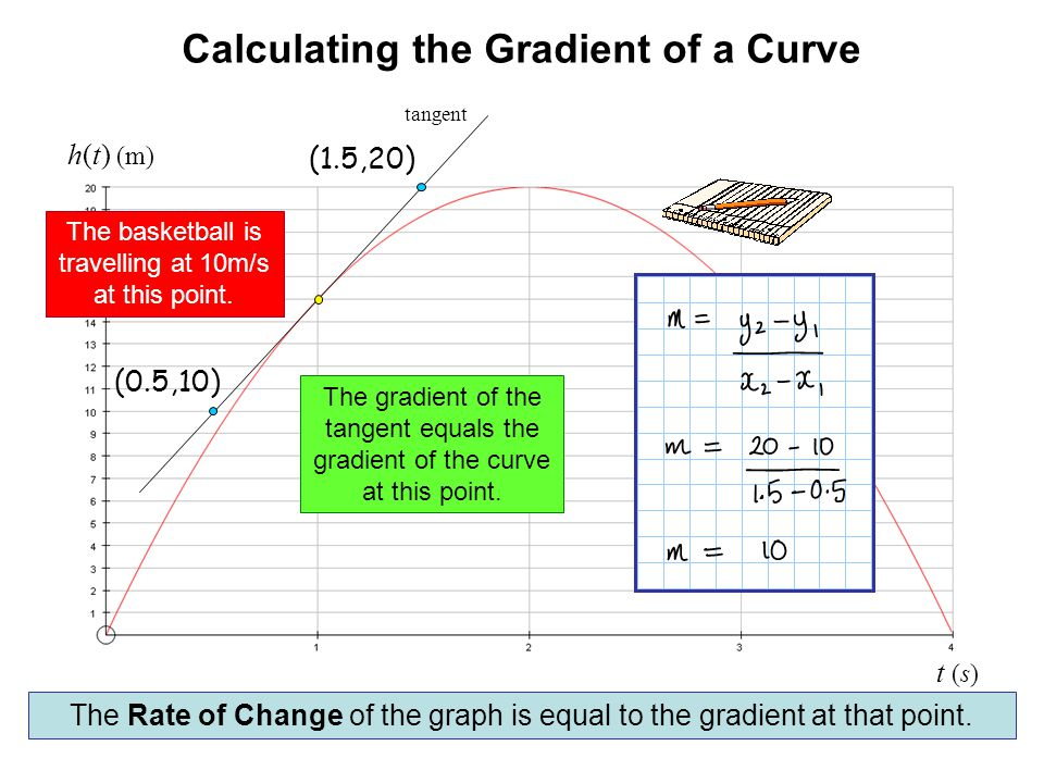 Calculating the Gradient of a Curve h(t) (m) t (s) The Rate of Change of the graph is equal to the gradient at that point. tangent (0.5,10) (1.5,20) T
